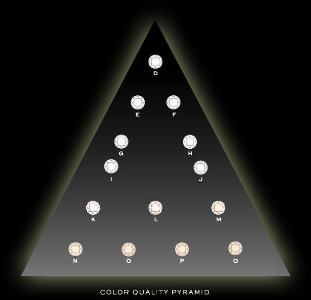 grading pyramid