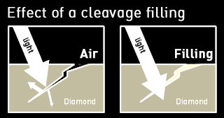 cleavage filling